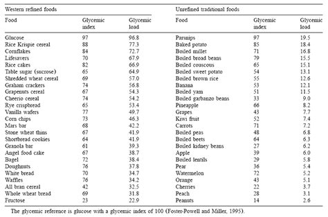 carbohydrates table what you need to about the glycemic load for