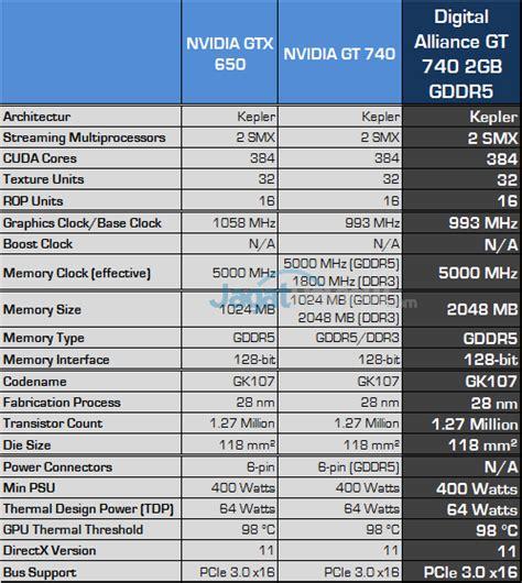 Vga Card Digital Alliance Geforce Gt 640 2gb Ddr3 review digital alliance gt 740 2gb gddr5 gaming kencang