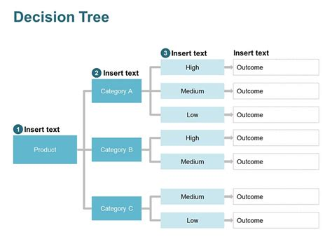 decision tree related keywords decision tree long tail
