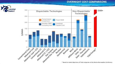 Mba Alternative Energy by Excipio Energy Offshore Renewables 2016