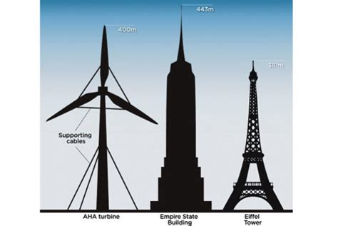300 meter to in depth high wire act is taking wind power to new scales wind energy news