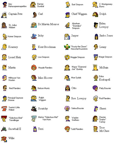 list of characters opinions on list of the simpsons characters