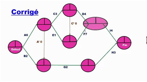 exercice diagramme de pert pdf diagramme de gantt bts muc gallery how to guide and refrence