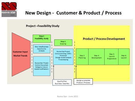 flow design new design flow chart www nuovastar