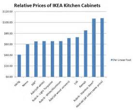 lowes kitchen cabinets prices kitchen cabinets how much