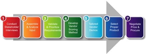 what is your organization s crm buying process