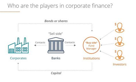 invest in banks investment banking overview what investment banks do