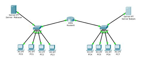 cara membuat jaringan wan dengan cisco packet tracer hi cara membuat jaringan wan dengan menggunakan cisco packet