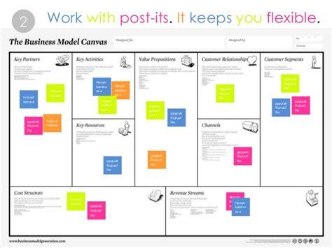 process design tools business modeling tools design process