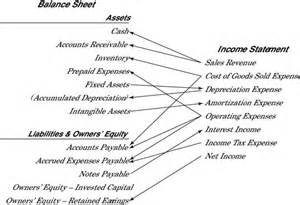 personal income statement and balance sheet template connecting the income statement and balance sheet dummies