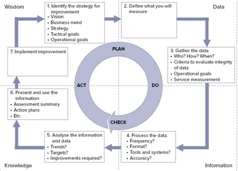Cabinet Office Itil by The Seven Step Improvement Process Itil Foundation