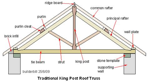 truss free diagram a timber roof truss is a structural framework of timbers