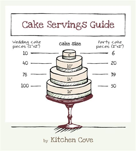 Serve Wedding Cake And by 1000 Images About Cake Serving Charts And Guides On