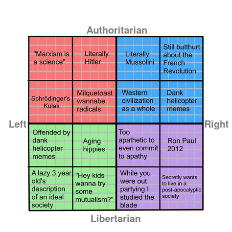 white right and libertarian books political compass meme political compass your meme