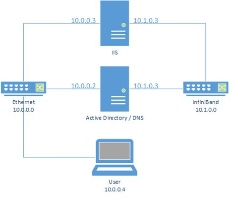 domain  system complex dns resolution