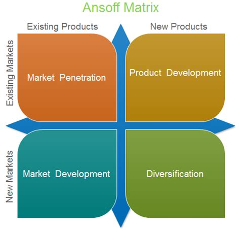 Ansoff Matrix Template And Professional Matrix Software Product Market Matrix Template