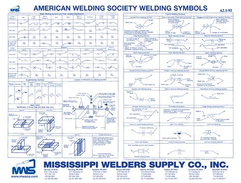 welding symbols welding symbols chart engineerdog