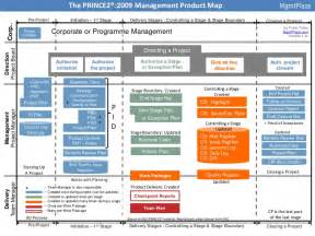 prince2 management product map 2009