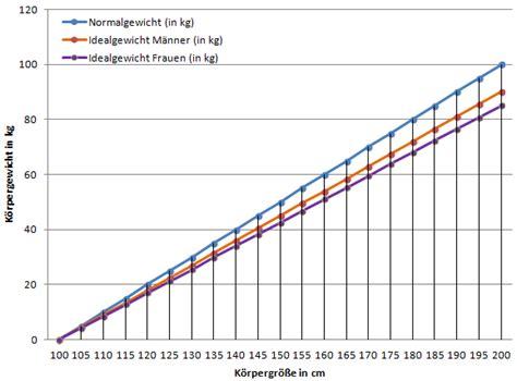 idealgewicht tabelle idealgewicht berechnen broca formel und bmi im vergleich
