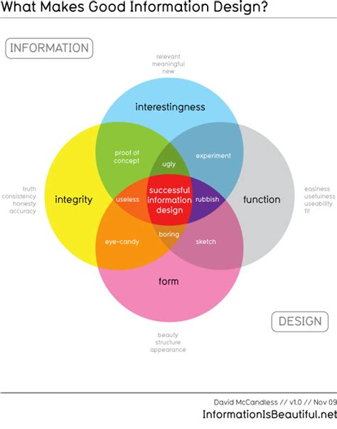 graphics design information what makes good information design visual ly