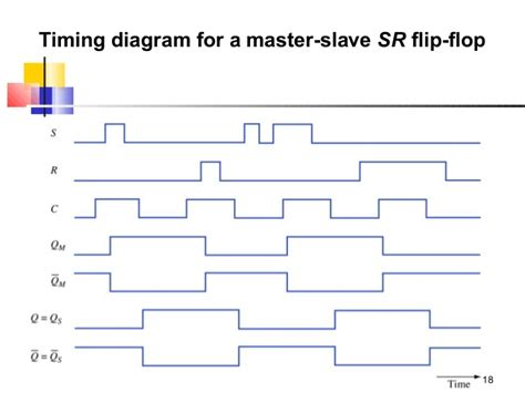 timing diagram for t flip flop t flip flop timing diagram t flip flop excitation table
