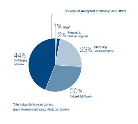 Northwestern Mba Internship by Employment Statistics Career Management Center For