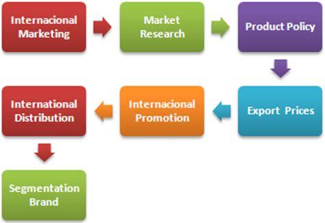 Pemasaran Global pemasaran global magister executive bisnis internasional