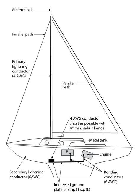 marine wiring diagrams sailboat mast 28 images
