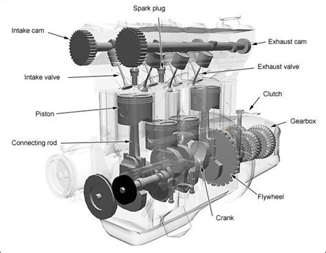 design construction application of engine components how does a 4 stroke engine work mechstuff