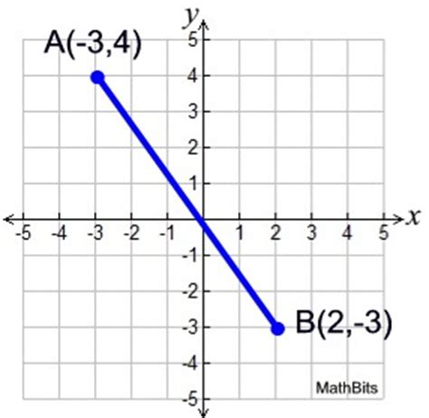 Can I Repeats Segments From My Essay In Mba by Distance Formula Mathbitsnotebook Geo Ccss Math