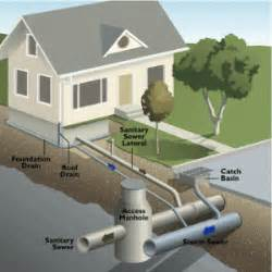 Plumbing Basics House Plumbing System The Basics We Are Power House