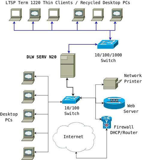 network infrastructure diagram exles network diagram exles create server best free