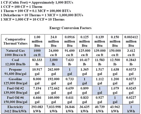 Energy Conversion Table gas btu conversion table go search for