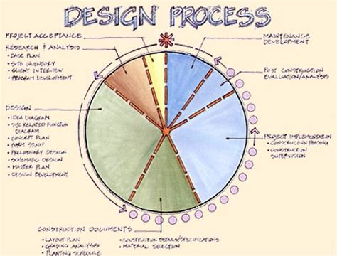 15 Best Images About Design Process On