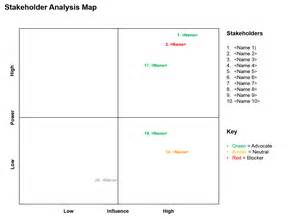 Stakeholders Map Template by Stakeholder Analysis Template