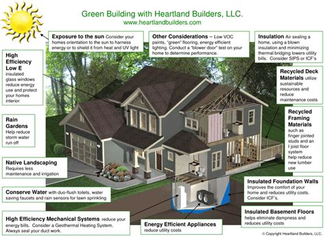 green building house plans how to make your home eco friendly ccd engineering ltd