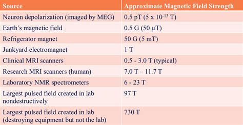 Earth Magnetic Field Strength Tesla Magnetic Field Strength Questions And Answers In Mri