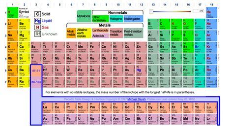 define a family on the periodic table silver periodic