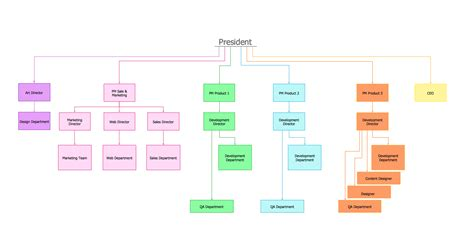 Organization Chart Template Free by How To Draw An Organization Chart Conceptdraw Pro