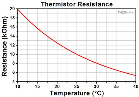 resistor value change with temperature resistor value change with temperature 28 images using thermistors in temperature tracking