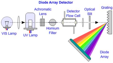 diode array detector troubleshooting diode array detector quantification 28 images light emitting diode based held fluorescence