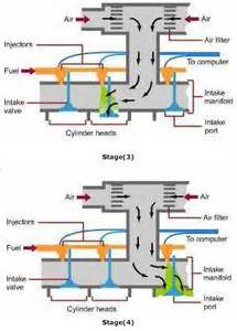 Fuel System Mpfi How Does Mpfi Engine Works