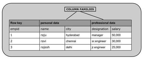 how to create table in hbase hbase create data