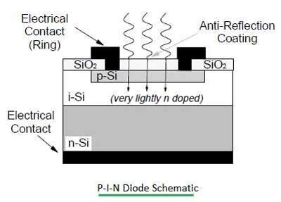 pin diode construction and working construction of pin diode polytechnic hub