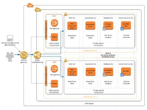 microsoft sharepoint server on aws amazon web services