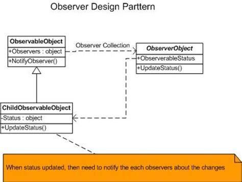 is java listener and observer pattern exle observer design pattern delegates events codeproject