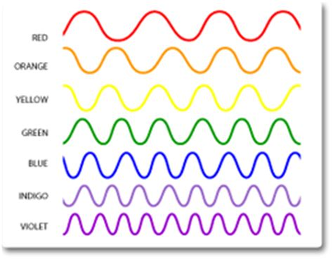 What Color Of Visible Light Has The Wavelength by How Visible Light Works And Why Do We See It Ledwatcher