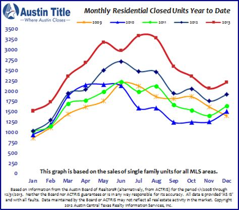 houston house price trend timing the austin real estate market does a perfect time exist for a seller to list ensor