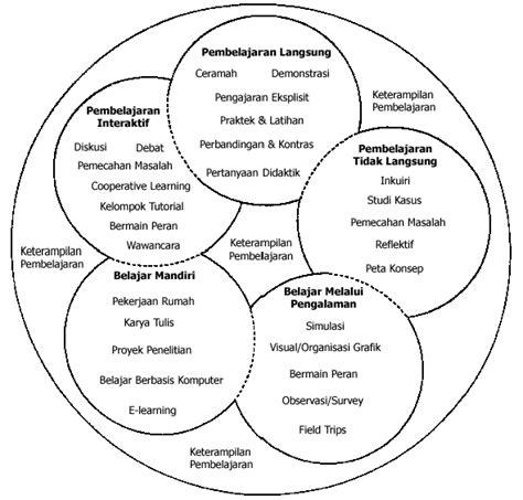 Metode Pembelajaran Tutorial Adalah | kegiatan pembelajaran dan pemilihan media pembelajaran