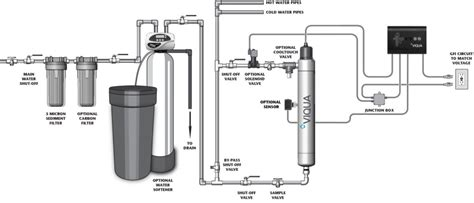 ultraviolet light water treatment systems best ultraviolet whole house water purification system